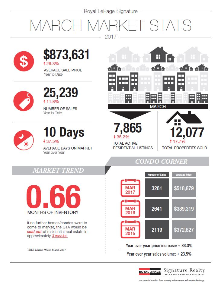 Monthly Gta Real Estate Newsletter  April