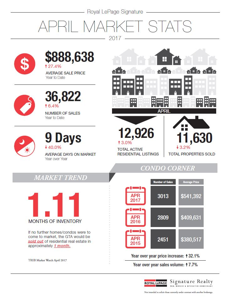 Your Monthly GTA Real Estate Newsletter - May 2017