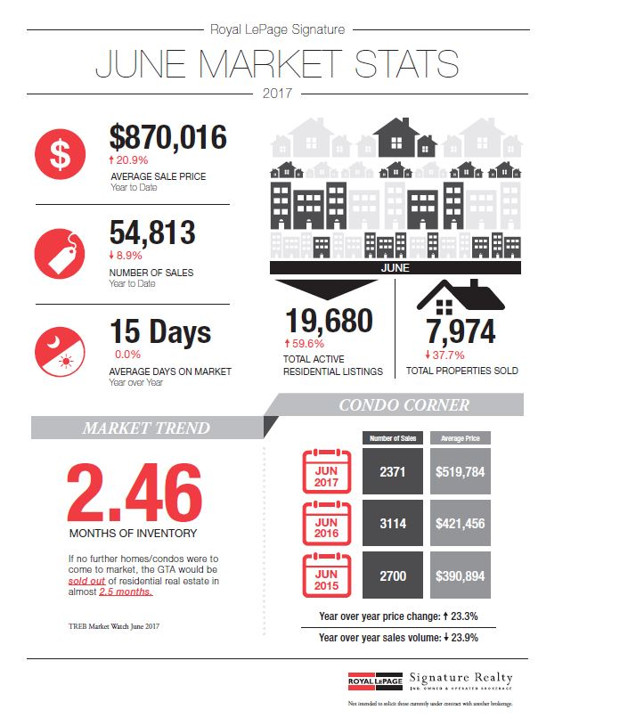 Your Monthly GTA Real Estate Newsletter - July 2017