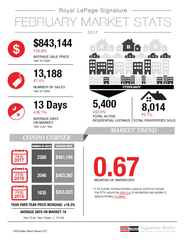 Monthly Gta Real Estate Newsletter  March