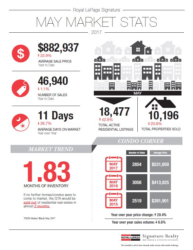 Your Monthly GTA Real Estate Newsletter - June 2017
